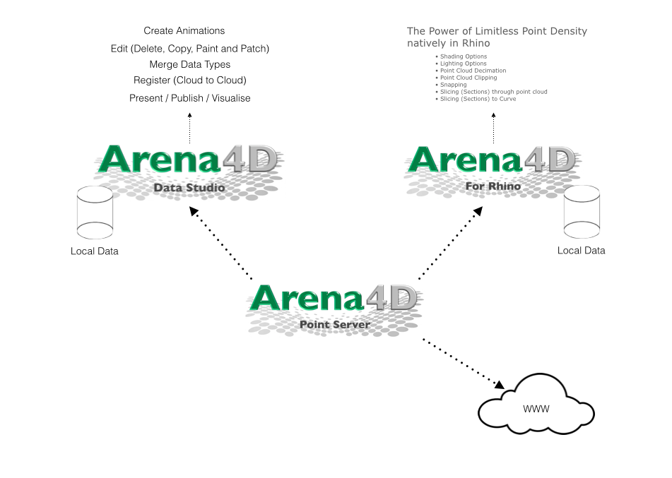 Arena4DProducts